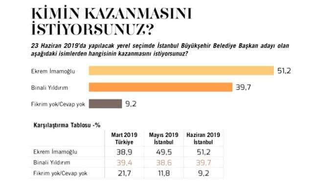 MetroPOLL 23 Haziran İstanbul araştırma sonuçları