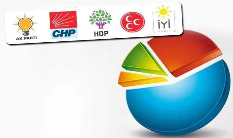 Son seçim anketi sonuçlarına göre partiler baraj altında