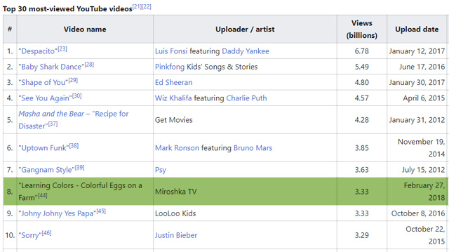 https://en.m.wikipedia.org/wiki/List_of_most-viewed_YouTube_videos