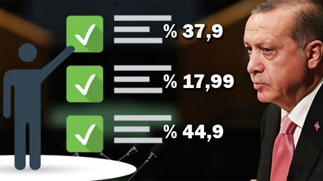 Cumhurbaşkanı Erdoğan'ı kara kara düşündüren seçim anketi sonucu