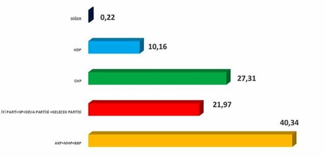 Ak parti CHP, MHP, Gelecek Partisi, Deva Partisi, İYİ Parti seçim anketi 2020
