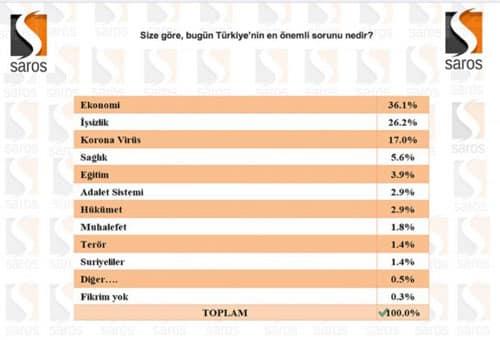 Türkiye'nin en büyük sorunu nedir?