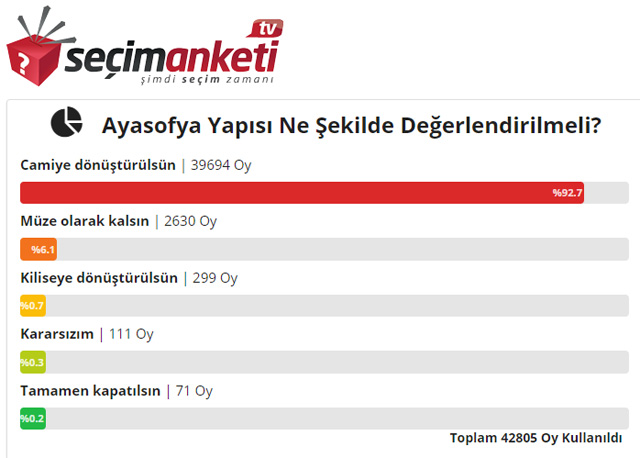 Ayasofya anketi