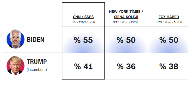 Donald TrumpBiden anket sonucu