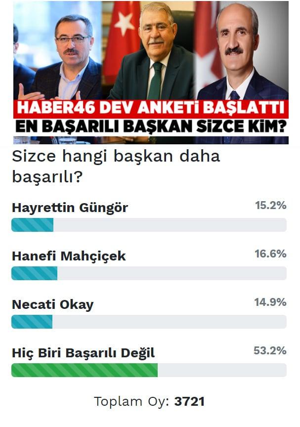 Kahramanmaraş'ta Ak Partili başkanlar anketi