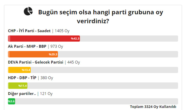 Ak Parti - MHP - BBP CHP - İYİ Parti - Saadet DEVA Partisi - Gelecek Partisi HDP - DBP - TİP