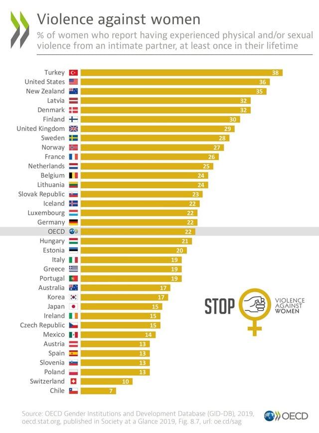 Türkiye Kadına şiddet konusunda dünyada ilk sırada