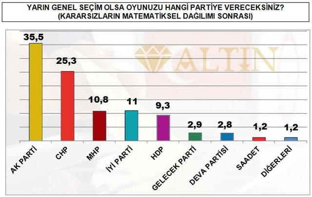 Yandaş medya MAK Danışmanlık'ın son seçim anketi sonucunu yayınlayamadı