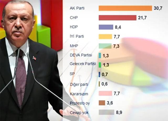 MetroPOLL Araştırma anket sonucu mayıs 2020