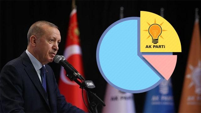 MetroPOLL Araştırma: Erdoğan'a destek 18 yıldır hiç bu kadar düşmemişti