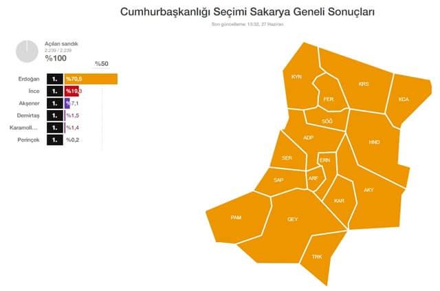 Sakarya 2018 Cumhurbaşkanlığı seçim sonuçları