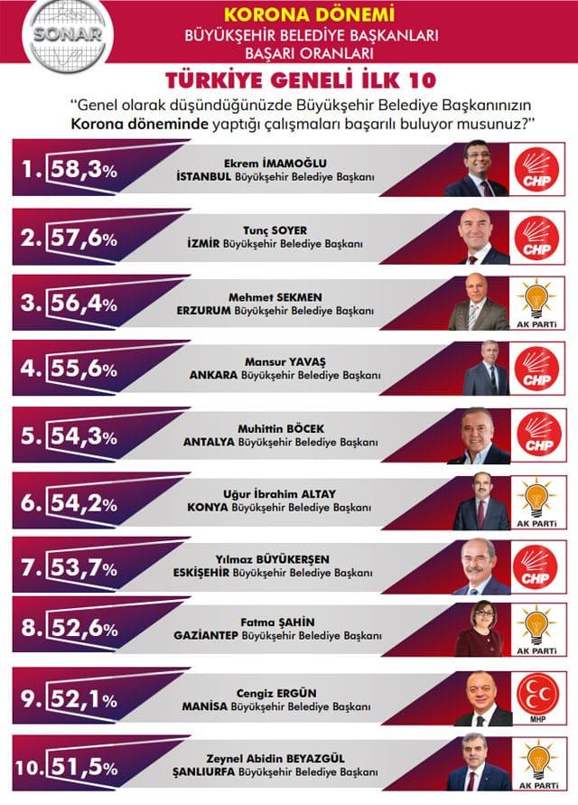 En başarılı belediye başkanları anket sonucu açıklandı