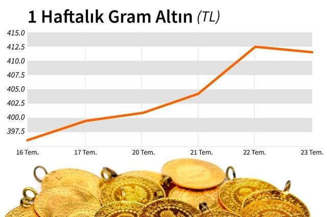 altın fiyatları neden bu kadar yükseldi