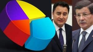 Son ankette Babacan ve Davutoğlu'nun oy oranı belli oldu!