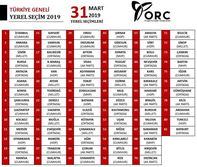 ORC 31 Mart Seçimleri Öncesinde Açıklanan Anket Sonuçları
