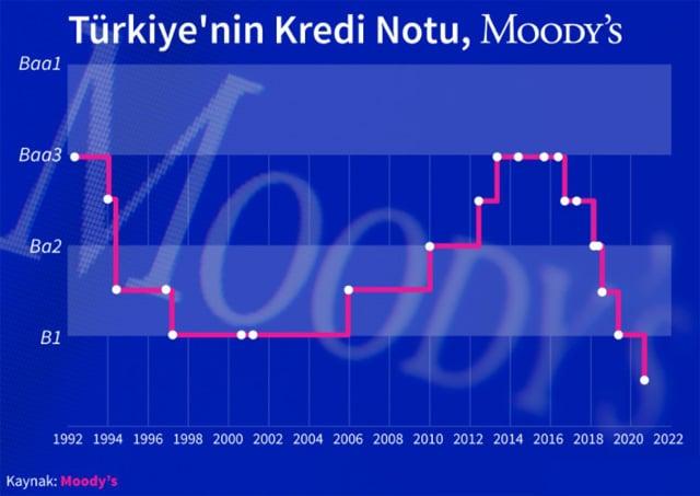 moody's türkiye'nin kredi notu 2020